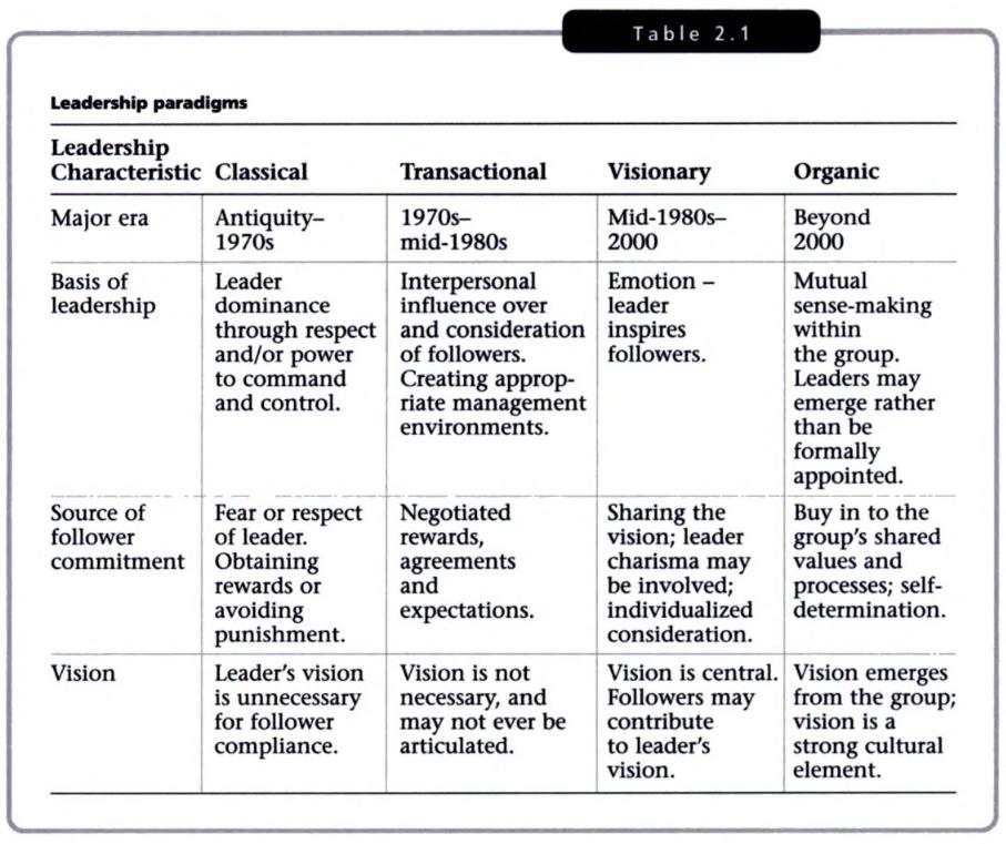 leiderschapsparadigma's